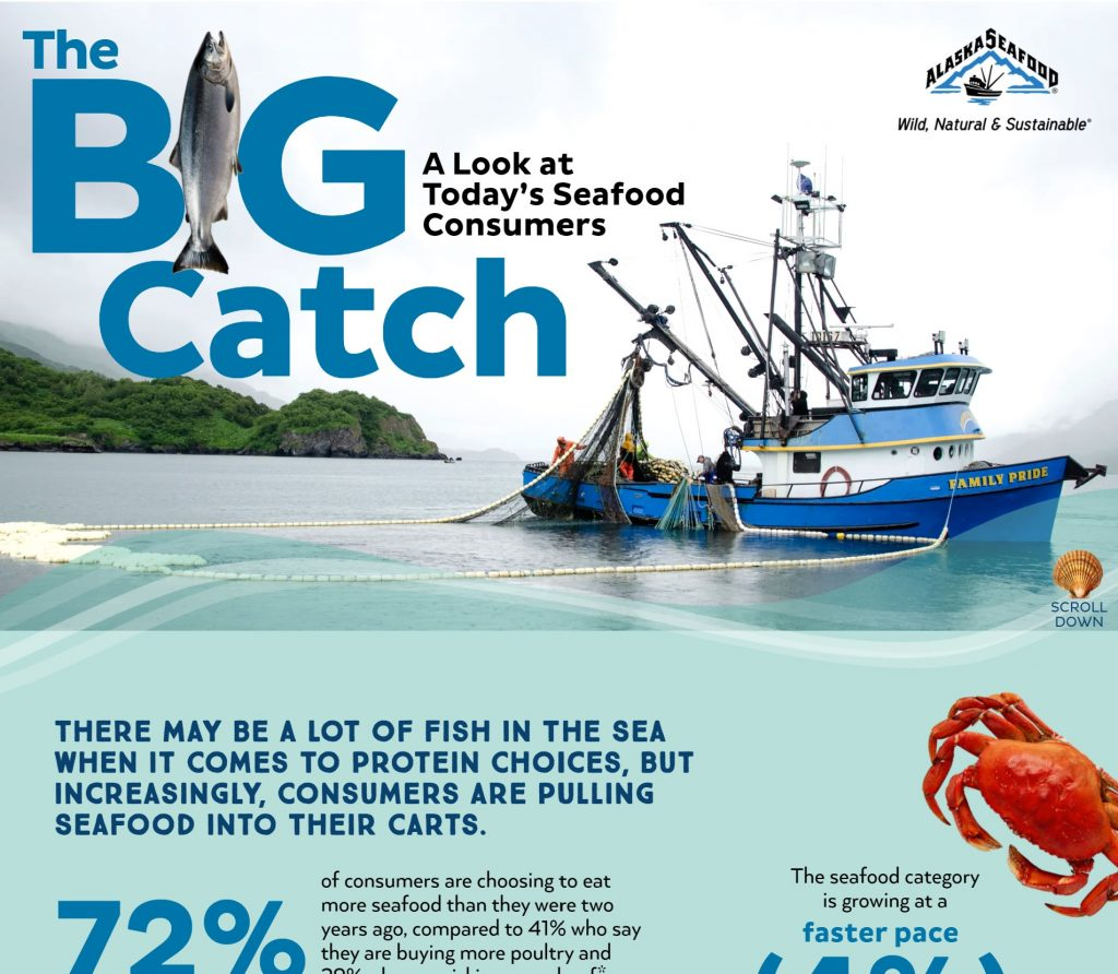 Inforgraphic on the power of seafood research